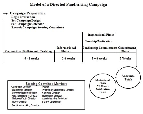 directed-fundraising-campaign-model